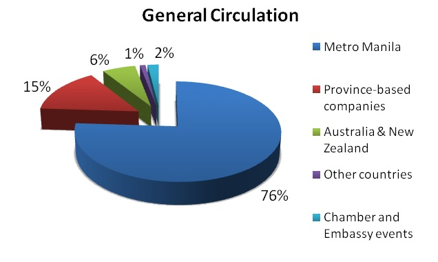 Circulation profile
