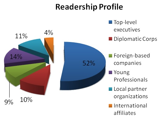 Readership profile