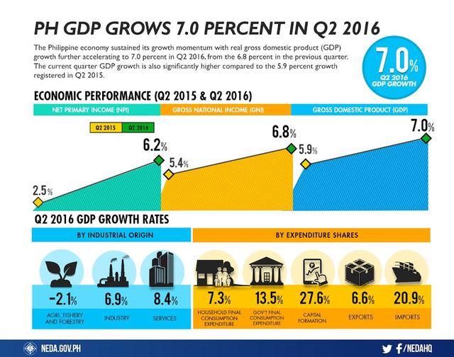 GDP infograp
